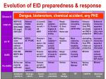 evolution of eid preparedness response2