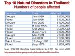top 10 natural disasters in thailand n umbers of people affected