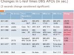 changes in l test times dbs afos in sec 3 seconds change considered significant