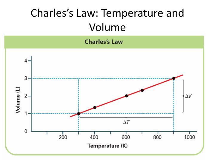 Charles's Law: Temperature and Volume