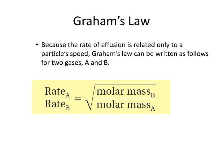 Graham's Law