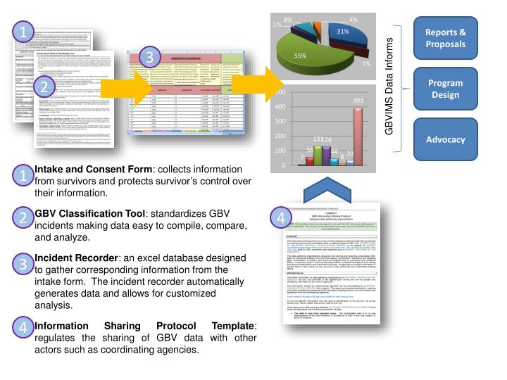 Ppt Gender Based Violence Information Management System Powerpoint