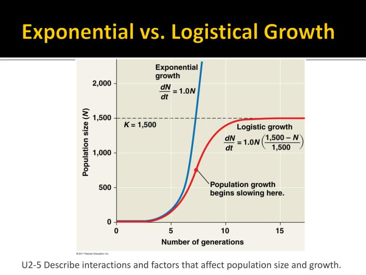 Exponential vs. Logistical Growth
