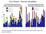 fire threat annual variability