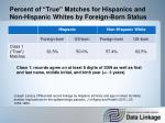 percent of true matches for hispanics and non hispanic whites by foreign born status