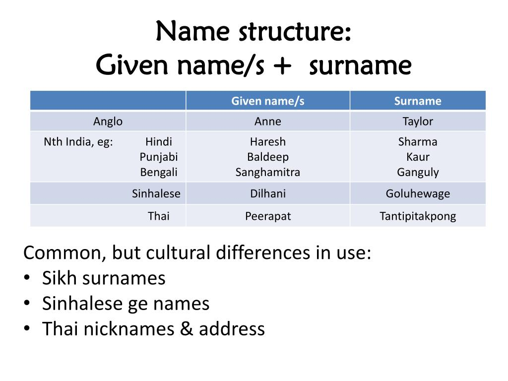 PPT - Understanding Asian Names PowerPoint Presentation - ID
