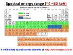 spectral energy range 4 30 kev