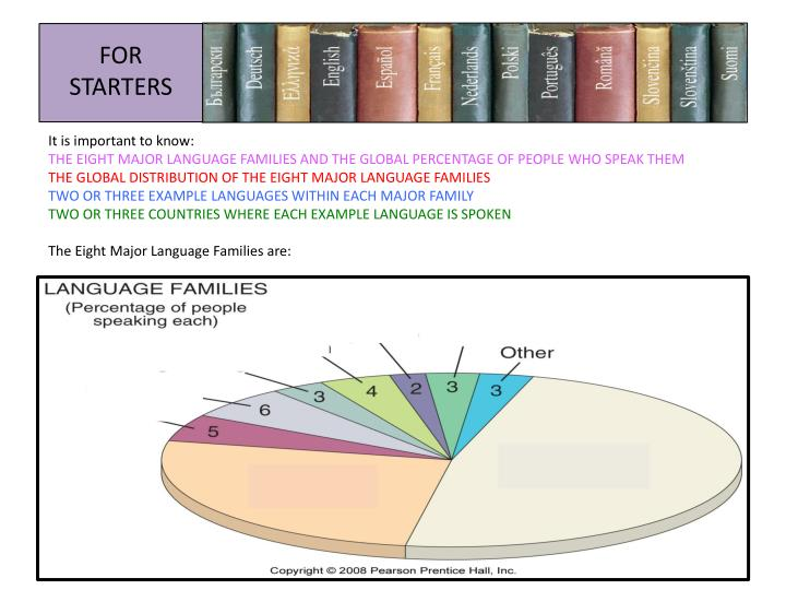 Ppt The Eight Major Language Families Powerpoint Presentation Id