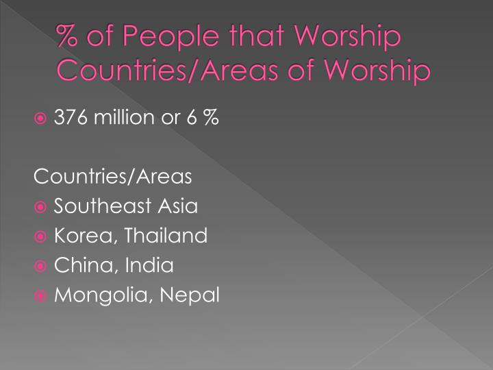% of People that Worship
