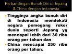 perbandingan bunuh diri di jepang china dengan indonesia