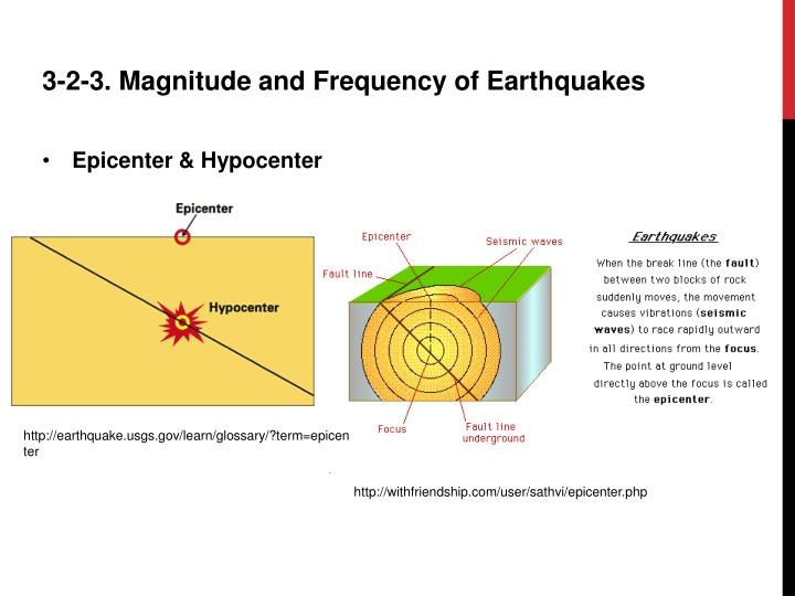 epicenter and magnitude of an Home » magnitude & intensity of earthquake gopal mishra 2010-09-10t10:11:14+00:00 the point on the fault where slip starts is the focus or hypocenter , and the point vertically above this on the surface of the earth is the epicenter (figure 1.