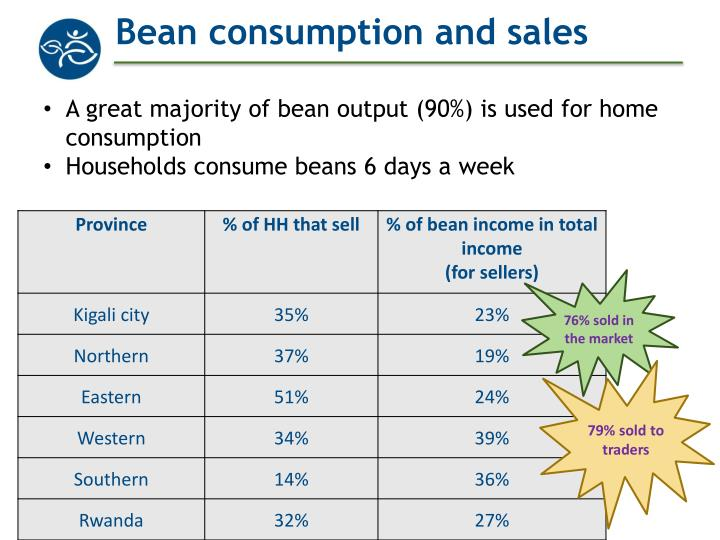 Bean consumption and sales