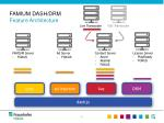 famium dash drm feature architecture