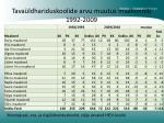 tava ldhariduskoolide arvu muutus maakonniti 1992 2009