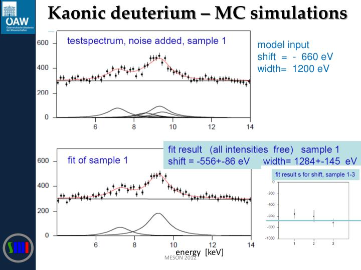 Kaonic deuterium – MC simulations