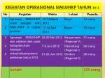 kegiatan operasional simluhkp tahun 2012