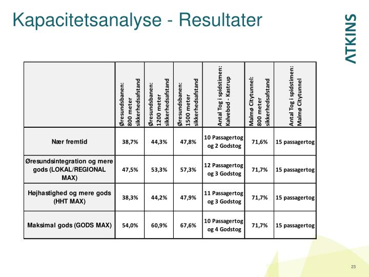 Kapacitetsanalyse - Resultater