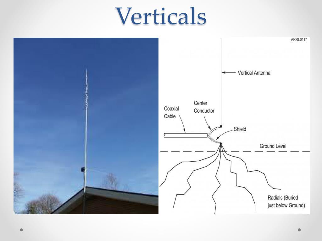 PPT - HAM Radio Antennas PowerPoint Presentation - ID:2079386