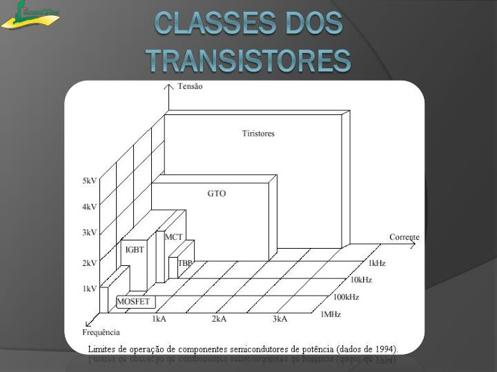 Classes dos transistores