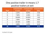one positive trailer in means 1 7 positive trailers at exit