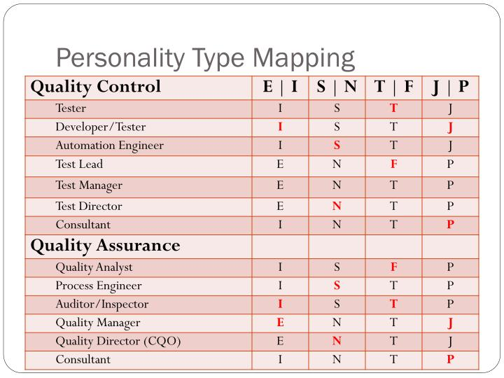 Personality Type Mapping