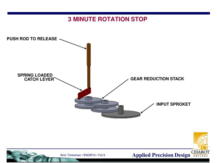 3 MINUTE ROTATION STOP