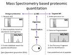 mass spectrometry based proteomic quantitation