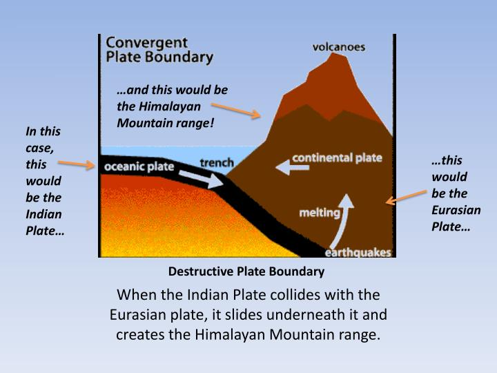 …and this would be the Himalayan Mountain range!