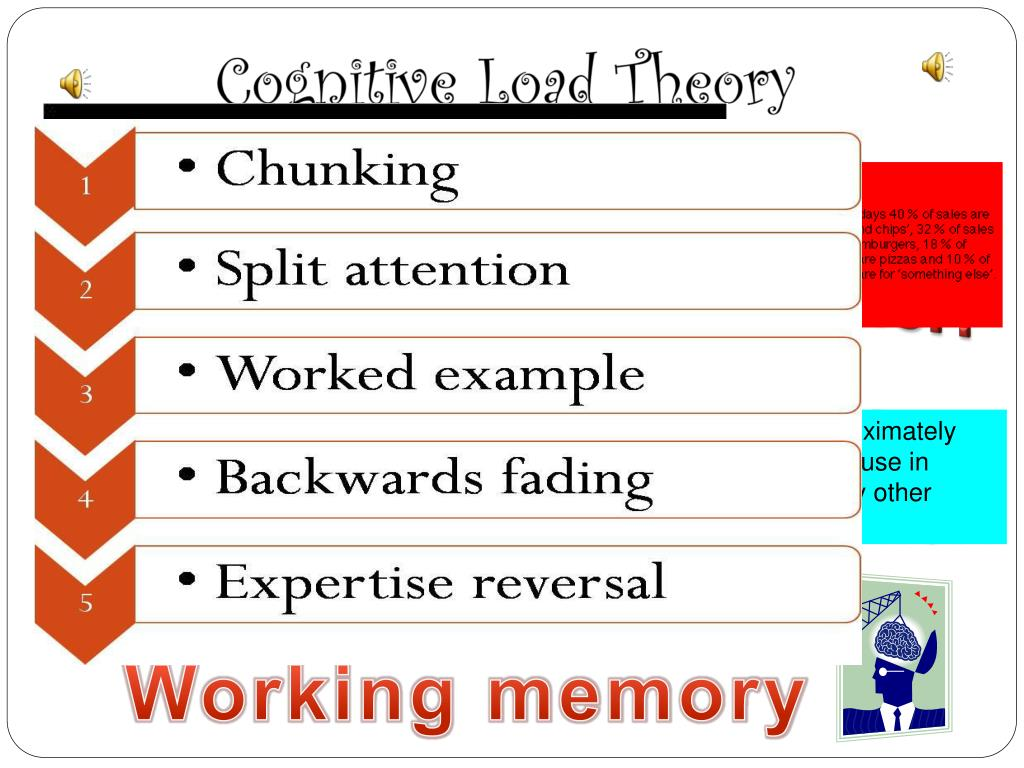 Ppt Cognitive Load Theory And Instructional Methods Powerpoint Presentation Id 2081275