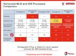 horizontal mlb and hdi processes comparison