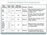 klasifikasi antibodi immunoghlobulins