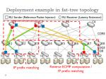deployment example in fat tree topology