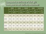 comparative efficacy of biologic therapies in ra efficacy measures