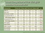 direct comparison of four biologics baseline characteristics