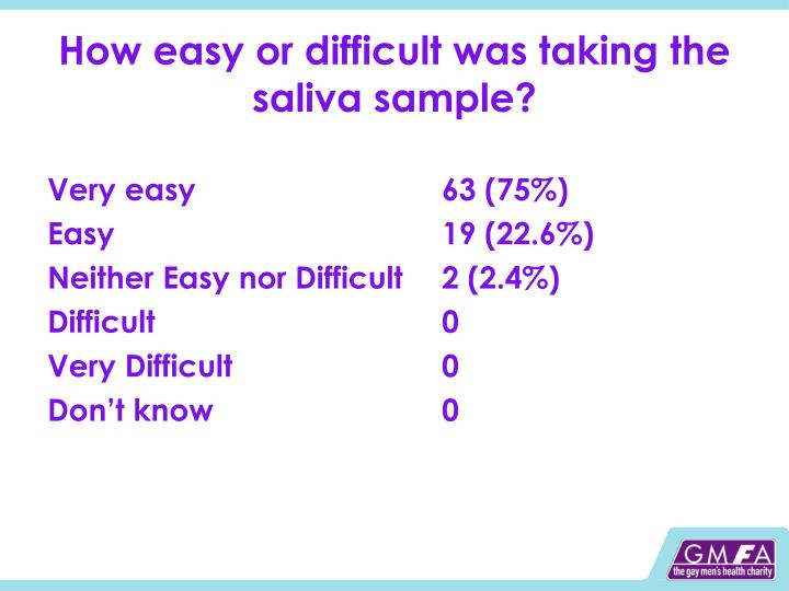 How easy or difficult was taking the saliva sample?