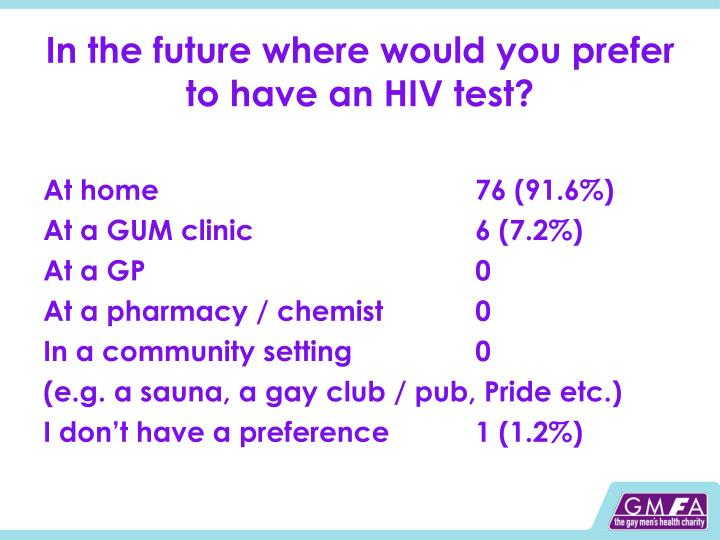 In the future where would you prefer to have an HIV test?