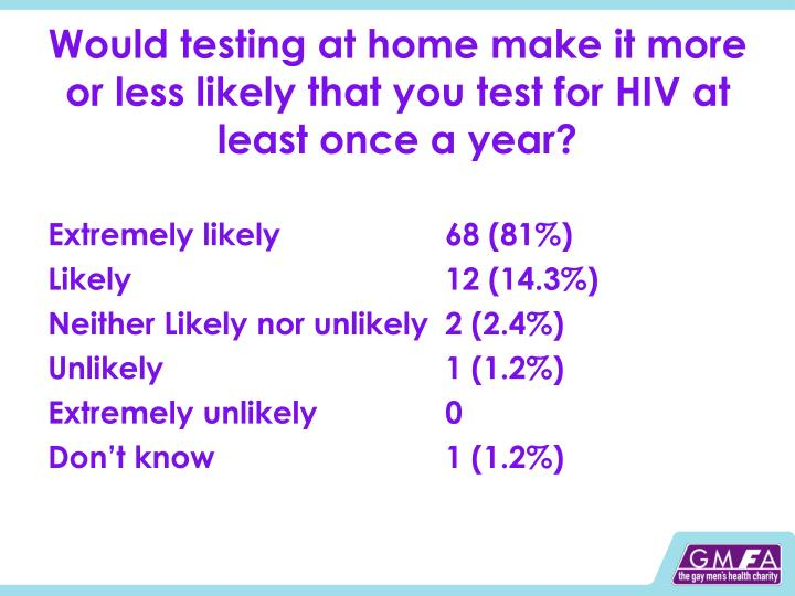 Would testing at home make it more or less likely that you test for HIV at least once a year?