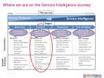 where we are on the service intelligence journey