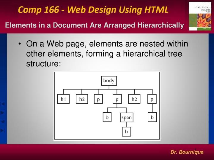 Elements in a document are arranged hierarchically