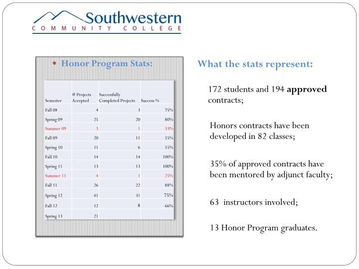 Honor Program Stats: