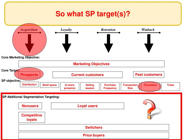 So what SP target(s)?