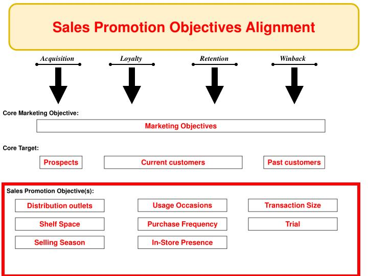 Sales Promotion Objectives Alignment