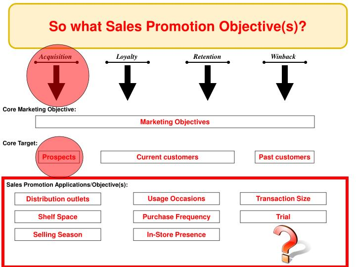 So what Sales Promotion Objective(s)?