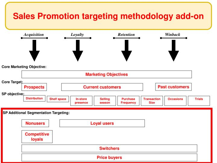 Sales Promotion targeting methodology add-on