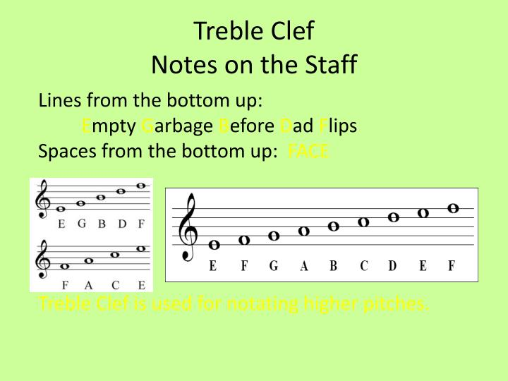 treble clefnotes on the staff