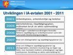 utviklingen i ia avtalen 2001 2011