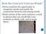 how do concept circles work