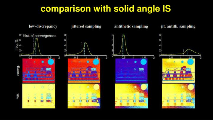 comparison with solid angle IS