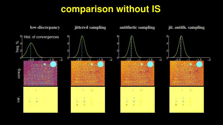 comparison without IS