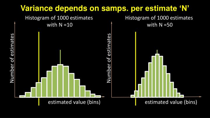 Variance depends on